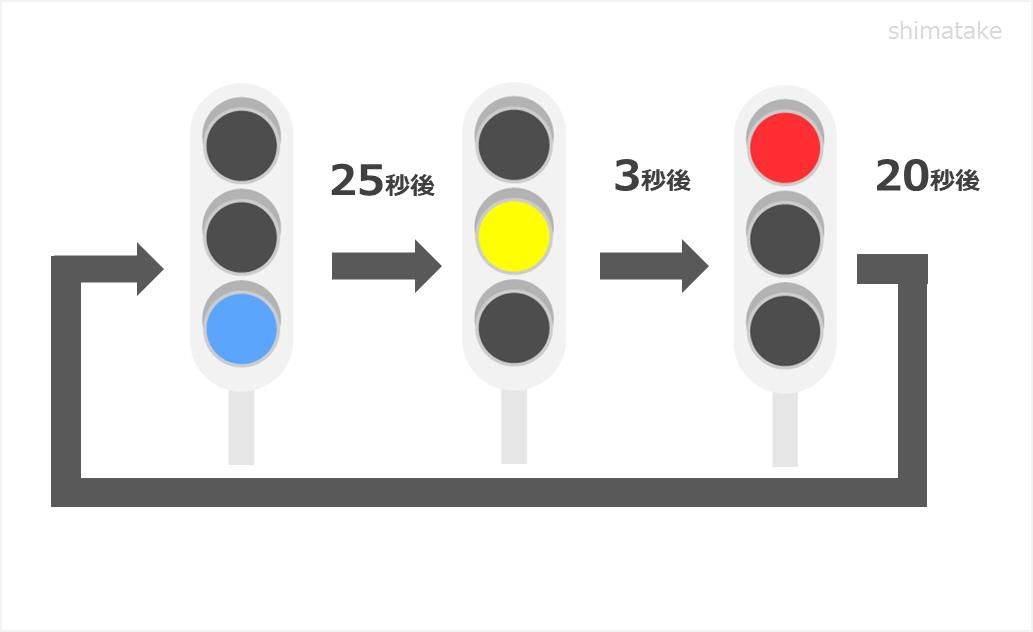 シーケンス制御例_信号機