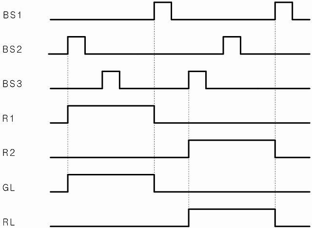 インターロック回路タイムチャート