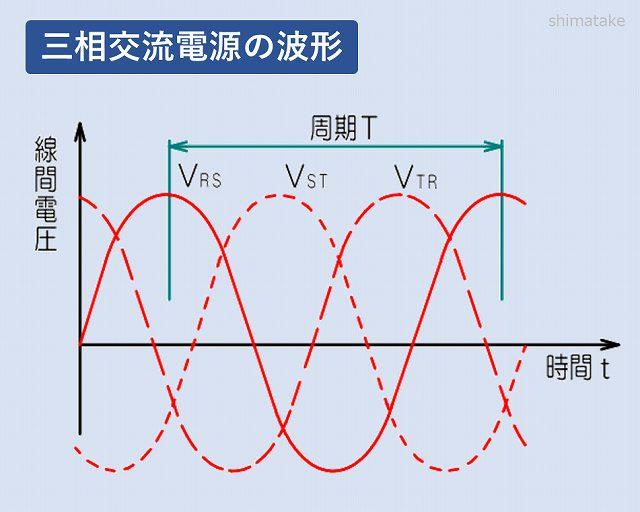 三相交流回路波形