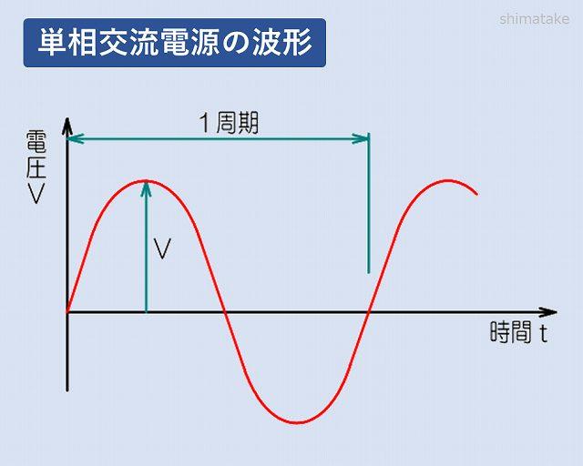 単相交流波形