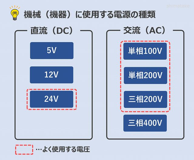 電源電圧の種類