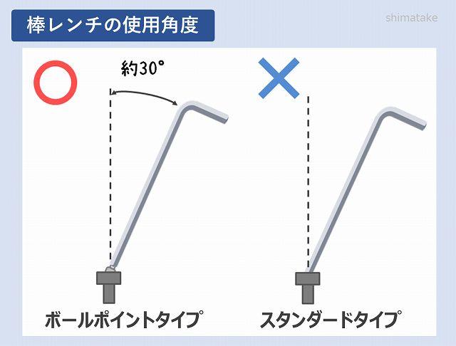 棒レンチの使用角度