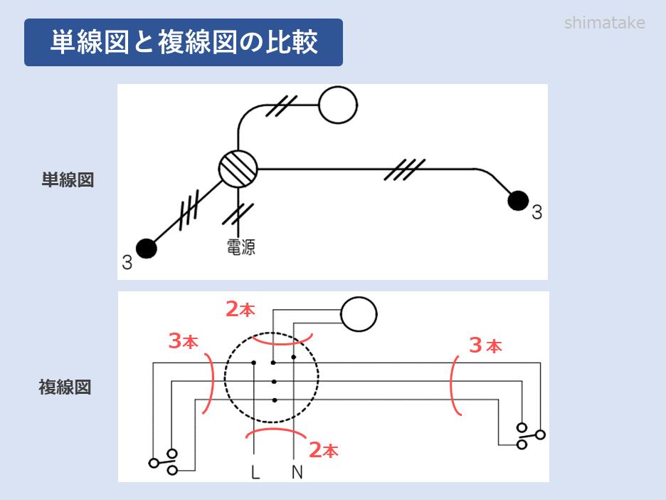 単線図と複線図の比較
