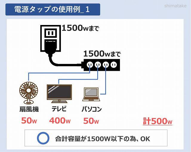 電源タップの使用例1
