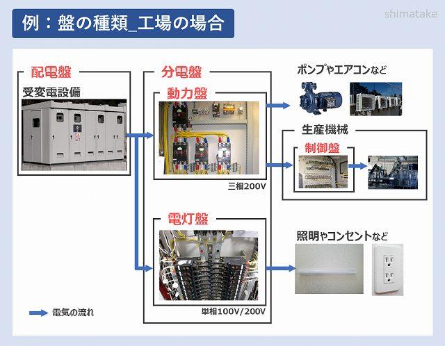 工場での盤の種類