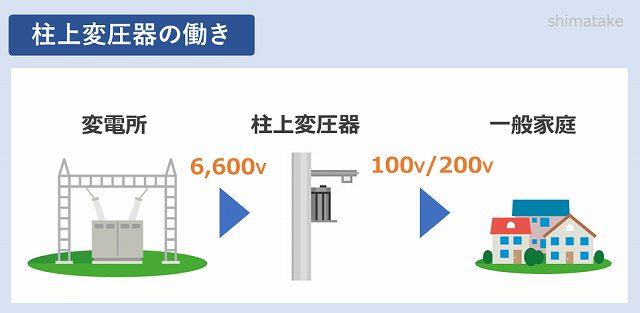 柱上変圧器の働き