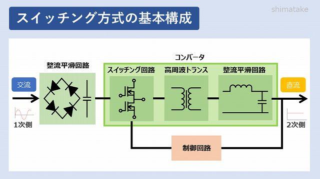 スイッチング方式の基本構成