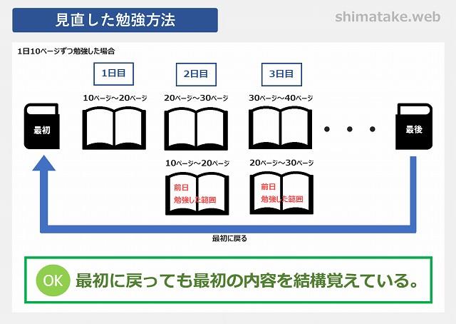 電験3種見直した勉強方法