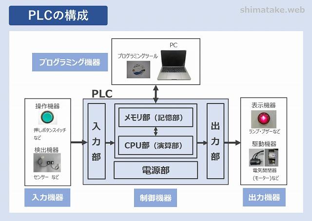 PLCの構成