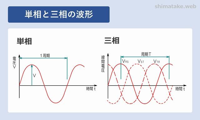 単相と三相波形の比較
