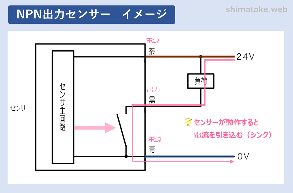 NPN出力イメージ図