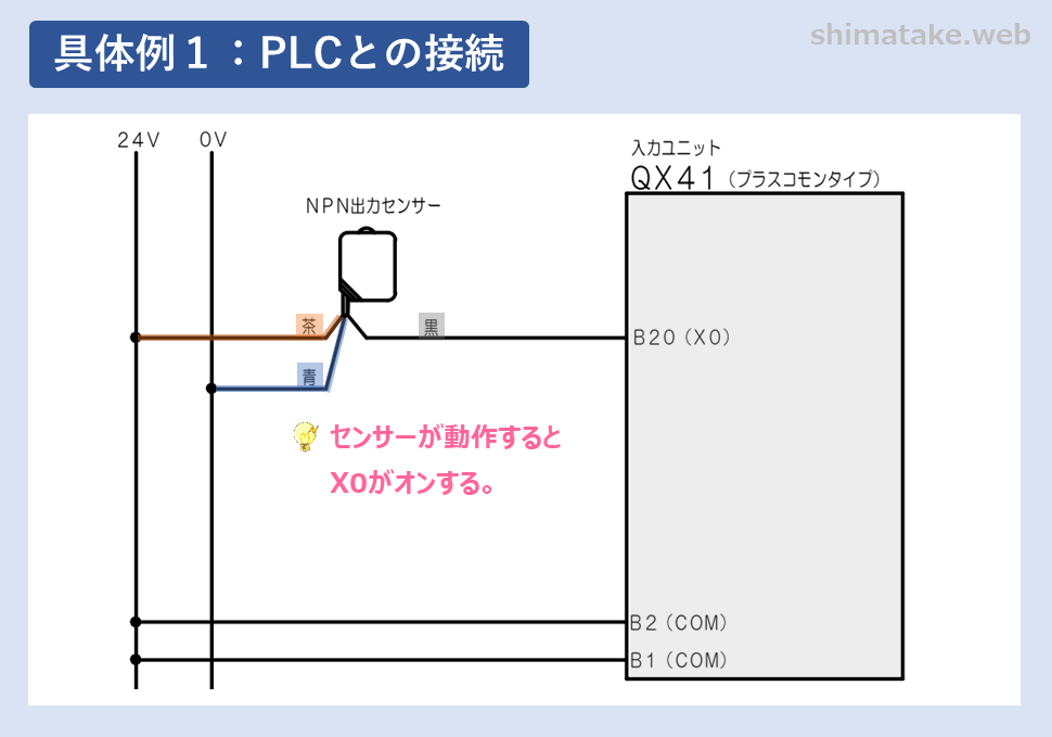 NPN出力センサとPLCとの接続例