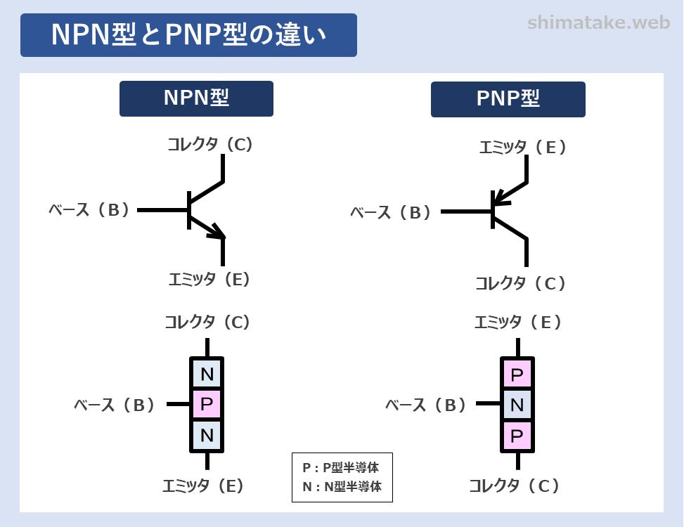 NPN型とPNP型の違い