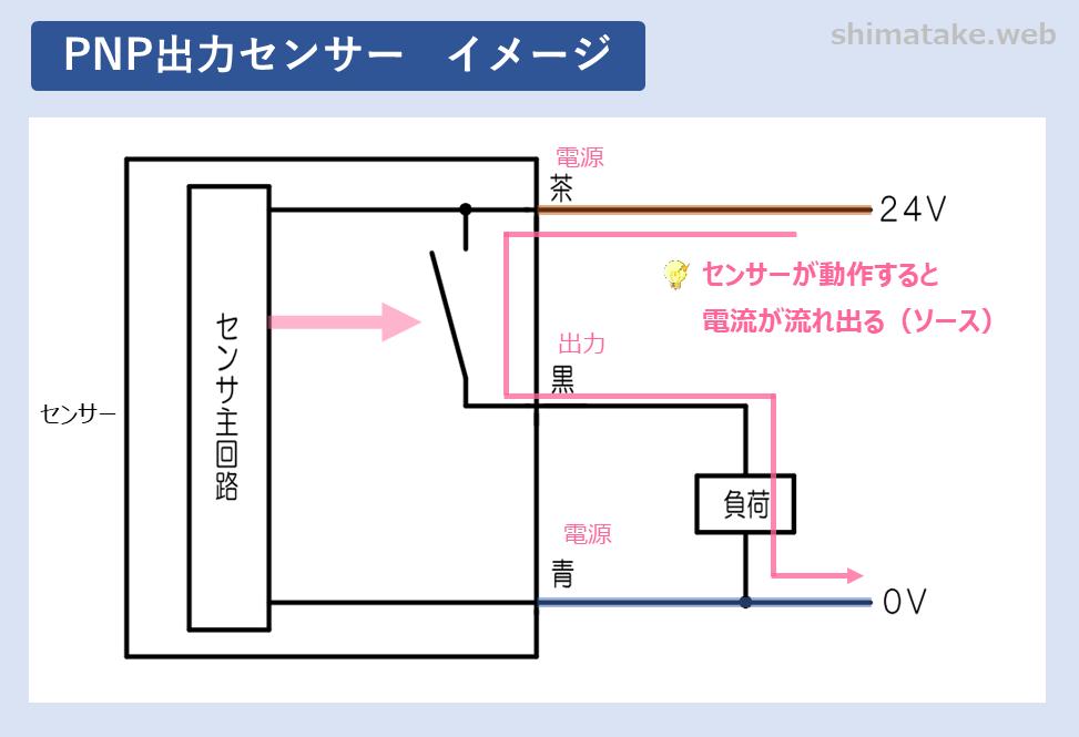 PNP出力イメージ図
