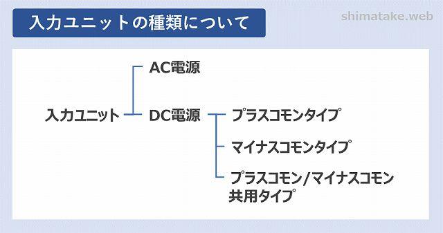 三菱Q入力ユニットの種類