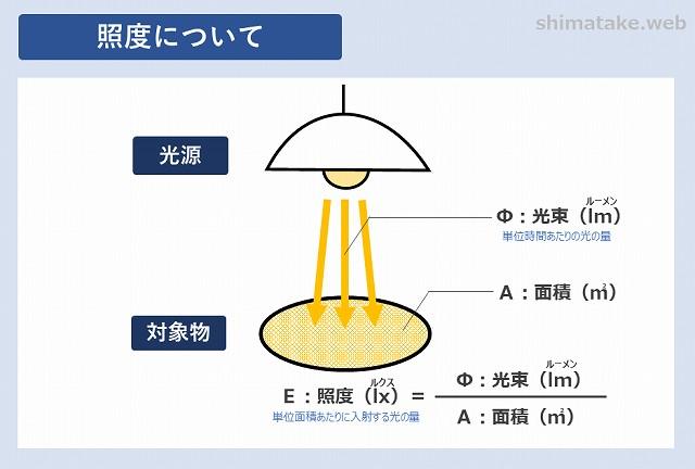 照度についての関係