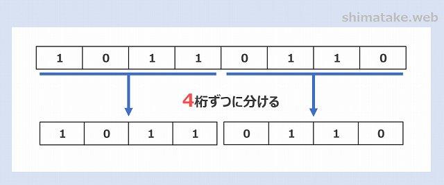 2進数から16進数への変換例-2