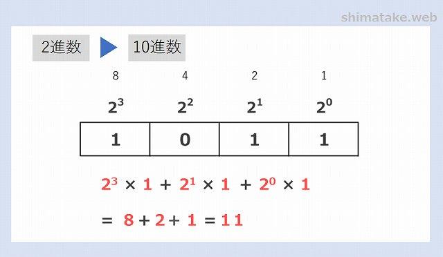 2進数から16進数への変換例-3