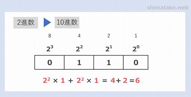 2進数から16進数への変換例-5