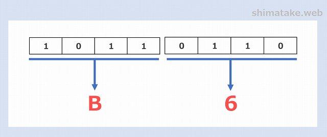 2進数から16進数への変換例-7