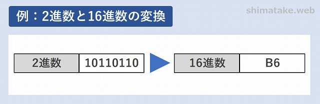 2進数から16進数への変換例