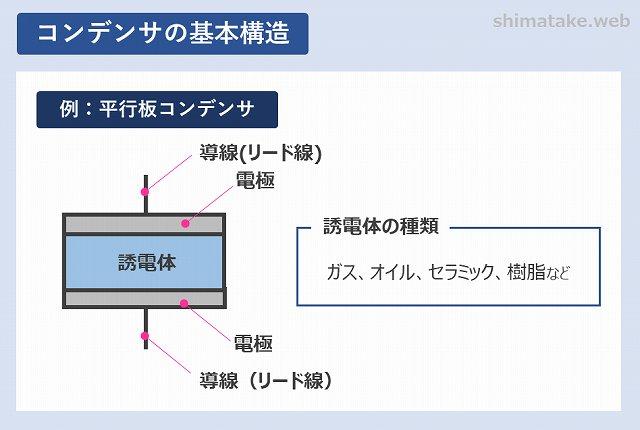 コンデンサの基本構造