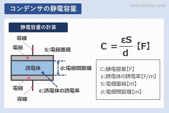 コンデンサの静電容量について