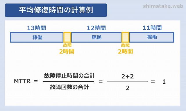 平均修復時間の計算例