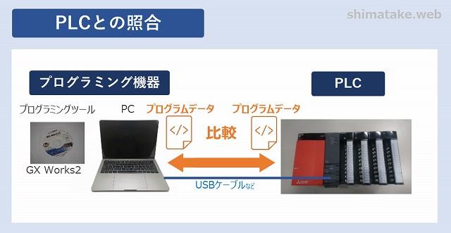 PLCとの照合-2