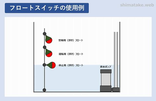 フロートスイッチの使用例