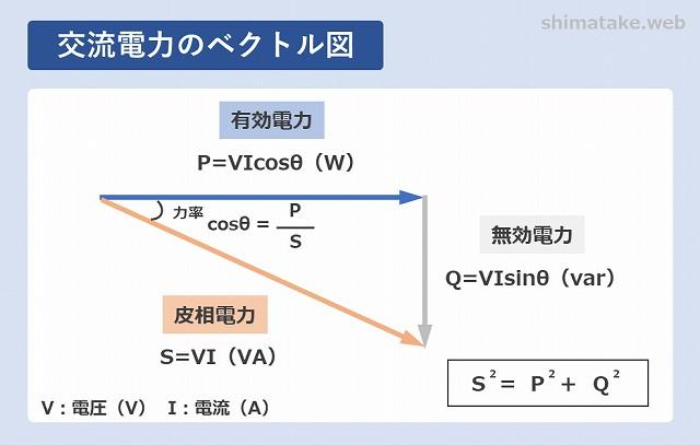 交流電力のベクトル図