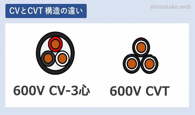 CVとCVT違い-2