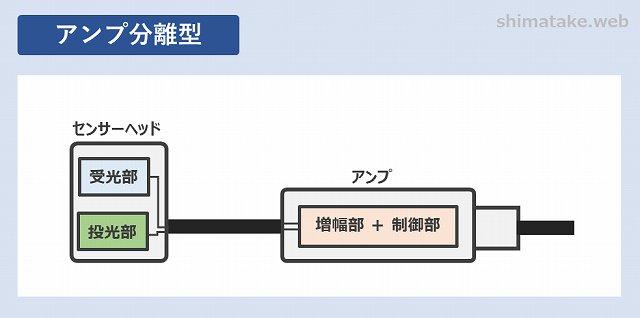 アンプ分離型