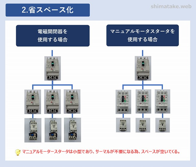 マニュアルモータースタータのメリット_省スペース修正版
