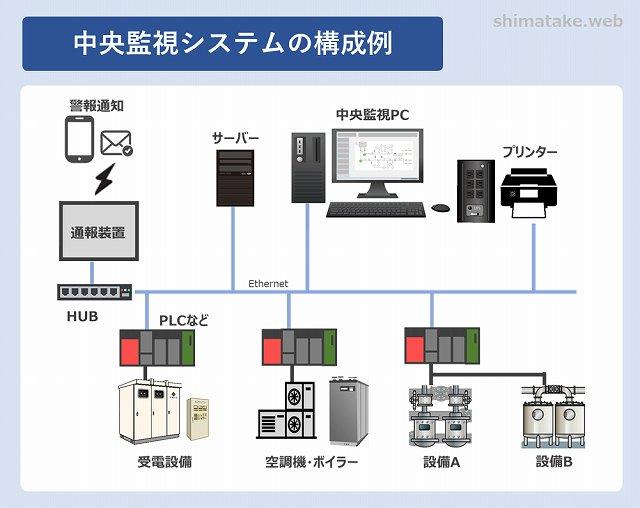 中央監視システム構成例イメージ