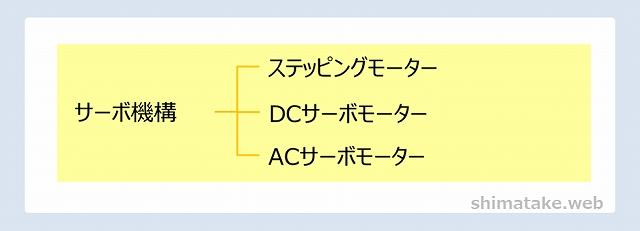 サーボ機構分類