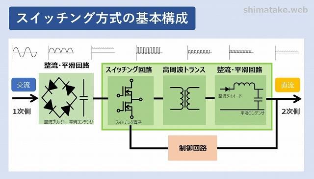 スイッチング方式の基本構成例
