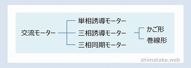 交流モーター分類
