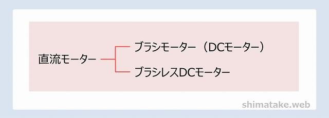 直流モーター分類