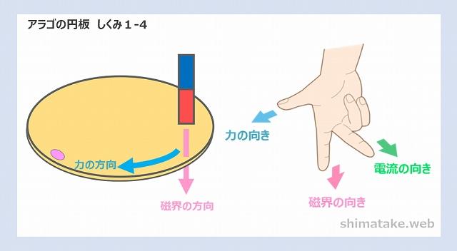 アラゴの円板しくみ説明1-4