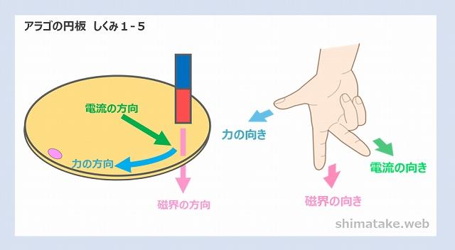 アラゴの円板しくみ説明1-5