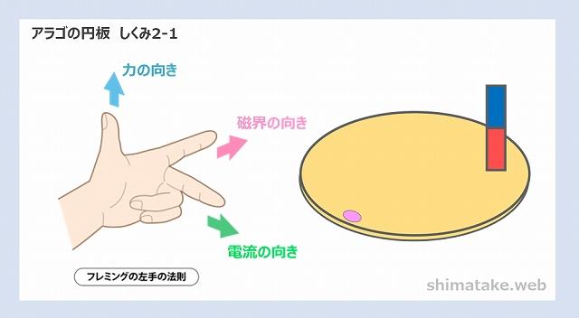 アラゴの円板しくみ説明2-1