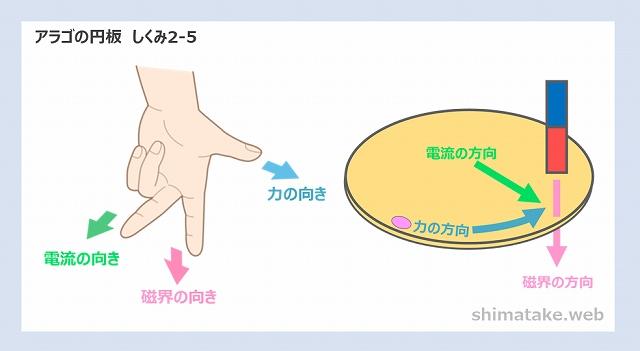 アラゴの円板しくみ説明2-5