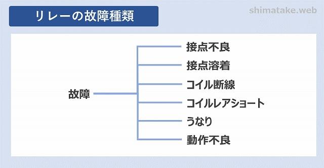 リレーの故障分類